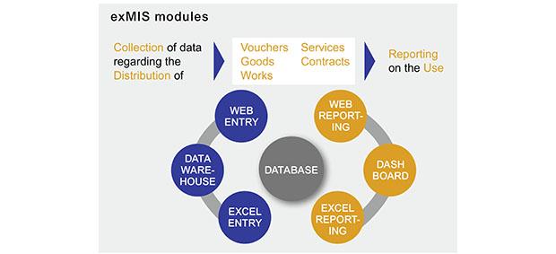 Bis Management Information Systems